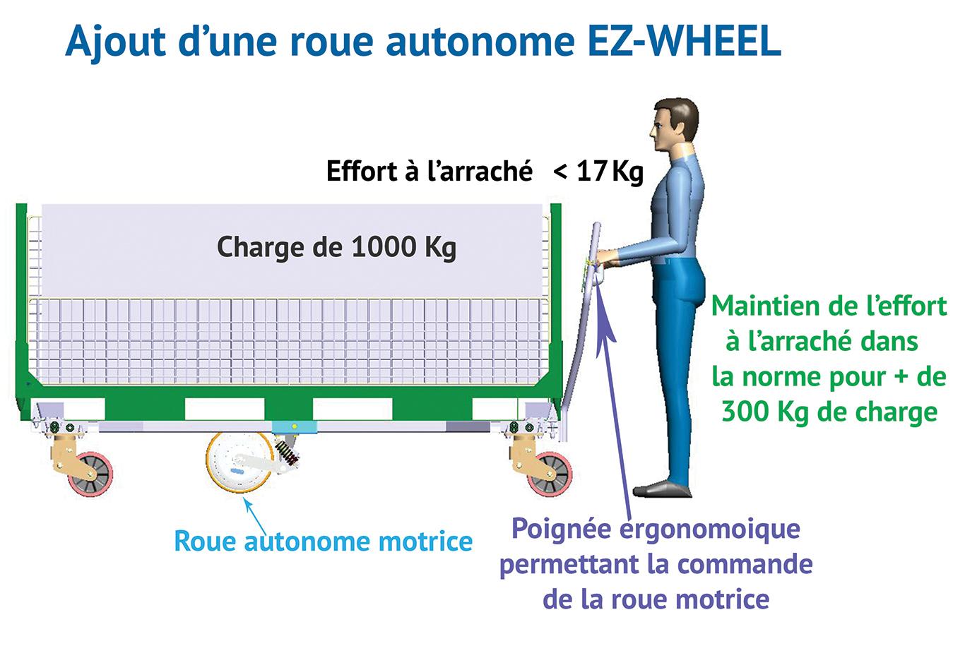 base roulante; logistique; roue autonome